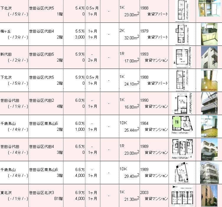 下北沢賃貸不動産物件情報 お薦め1.JPG