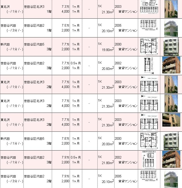 下北沢賃貸不動産物件情報 お薦め2.JPG