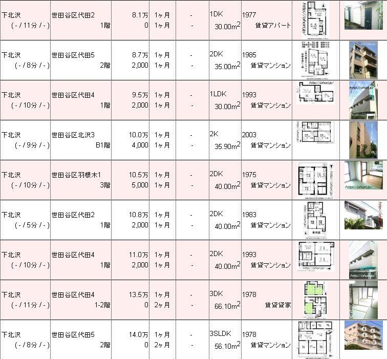 下北沢賃貸不動産物件情報 お薦め3.JPG